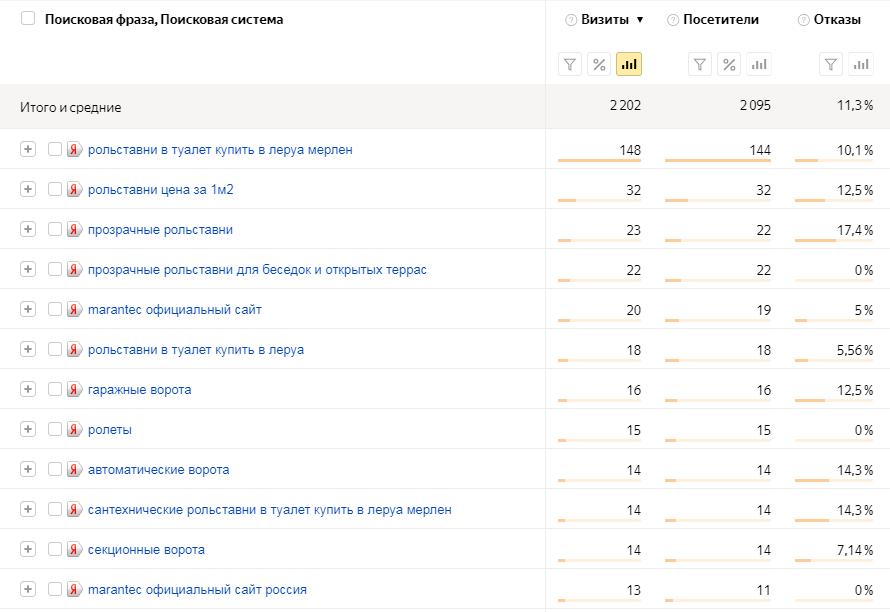 Показатели сайта seo раскрутка сайта с гарантией 4-я Северная линия