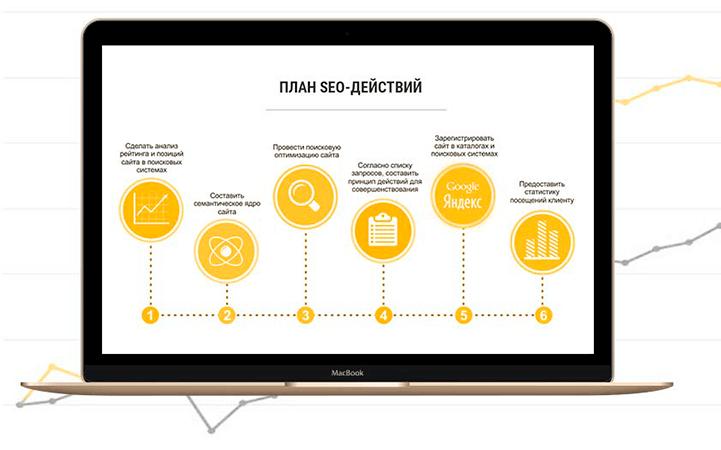 Советы по продвижения сайта ленрусстрой строительная компания официальный сайт