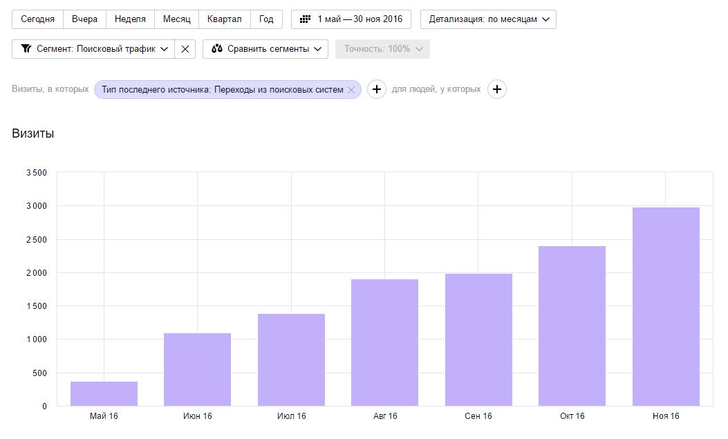 График роста трафика из поисковых систем сайта Ломбарда