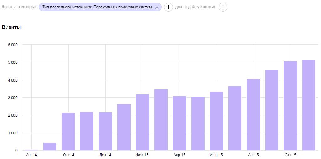 Посещаемость сайта медцентра - скриншот Яндекс Метрики